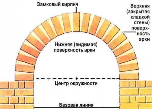 Как сделать арку из кирпича своими руками 67