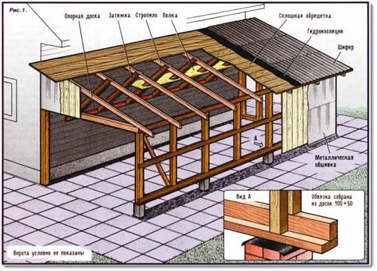 Как построить односкатную крышу гаража
