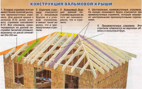 Как сделать вальмовую крышу своими руками видео - Vendservice.ru