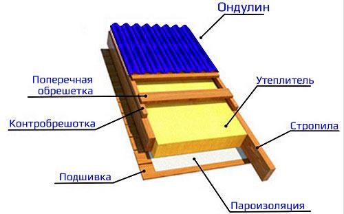 Рассчитать крышу из ондулина