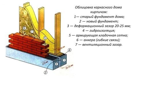Облицовка кирпичом деревянного дома своими руками 60