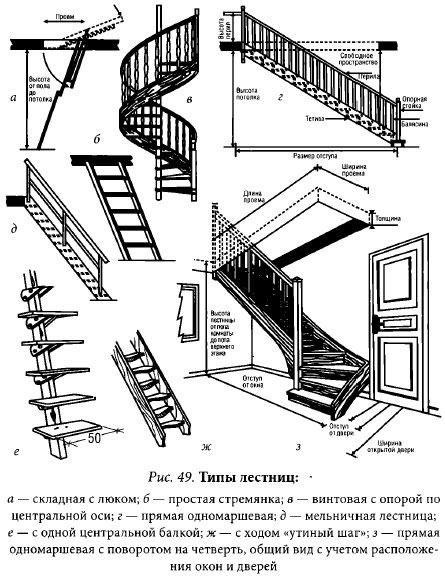 Лестница на мансарду своими руками схема 95